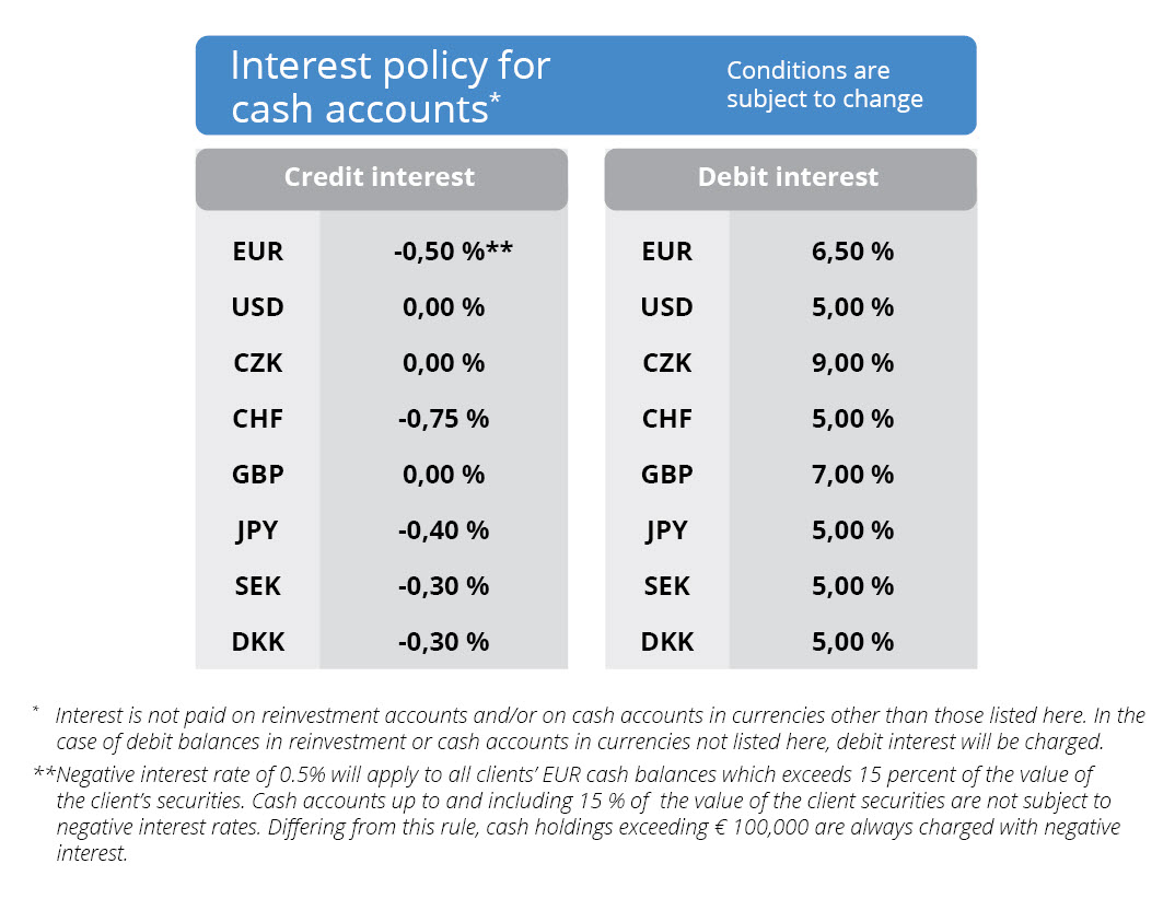Interest Policy for cash accounts